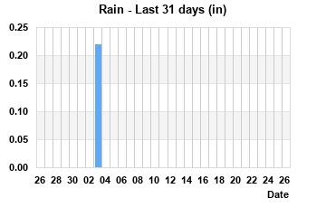 Rainfall last 31 days