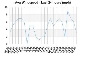 Avg Windspeed last 24 hours