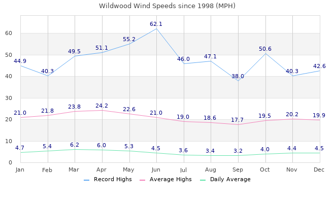 Windspeeds since March 1998